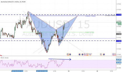 AUDUSD: AUDUSD Further Short Bias - Bat Pattern