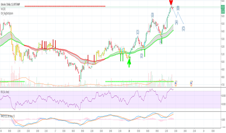 LTCUSD: Litecoin: Gearing Up For The Next Bull Move