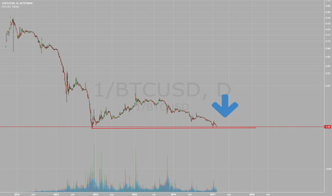 1/BTCUSD: Bitcoin - UPSIDE DOWN