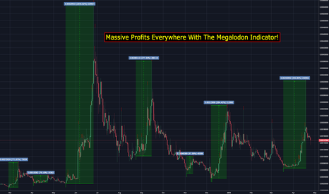 CLOAKBTC: The Megalodon Indicator