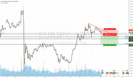 EURJPY: EURJPY TO THE DOWNSIDE PENDING...