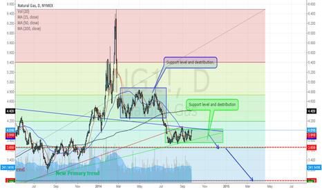 NG1!: Prediction for Natural Gas.