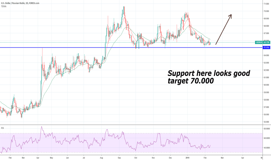 Usdrub Seems Supported Here Target 70 000
