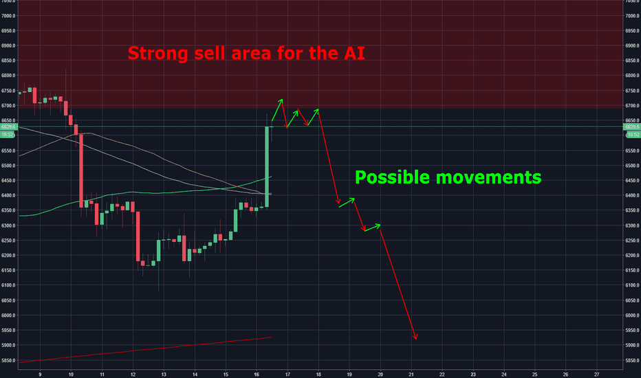 BTCUSD: Bitcoin AI path V