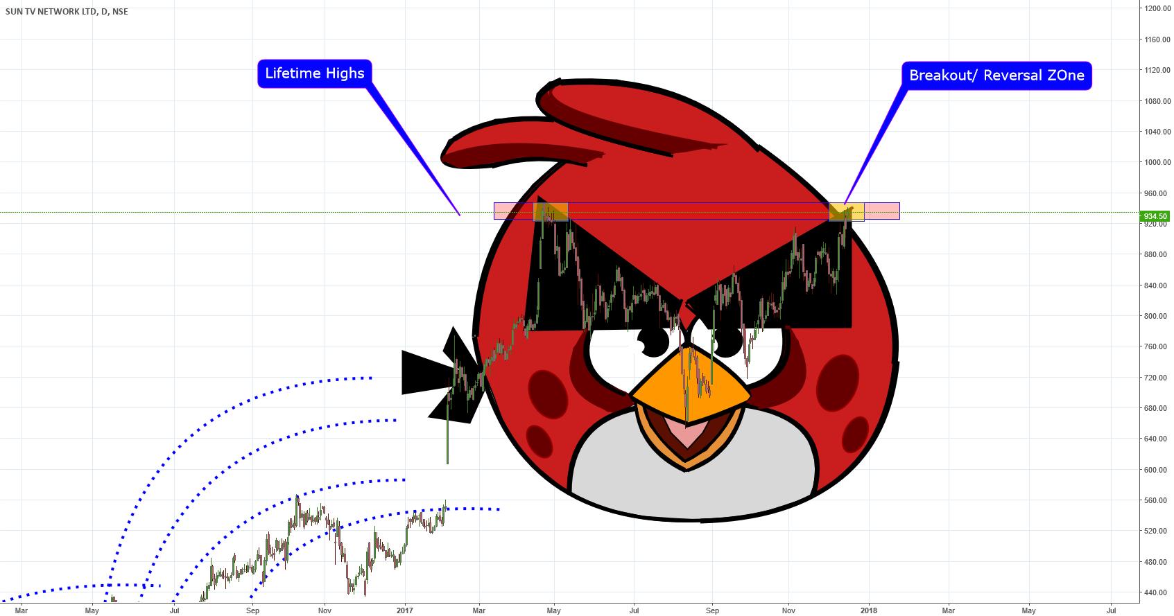 SUNTV Angry_Bird Breakout