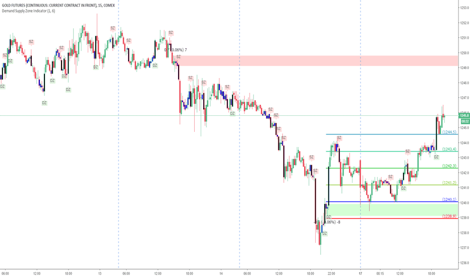 GC1!: Gold Demand Zone from Sunday 16-Dec-2018 YouTube Live Session