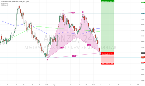 AUDNZD: Harmonic pattern to long AUDNZD