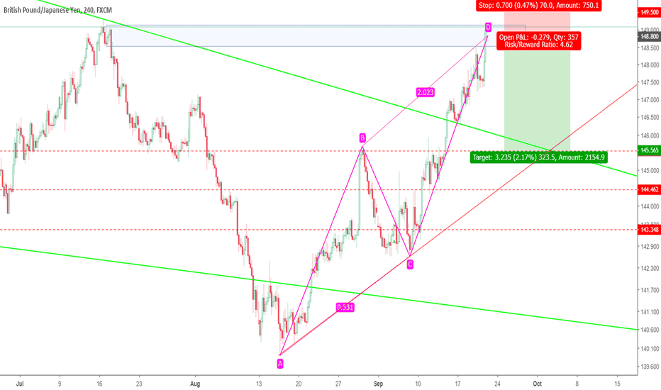 GBPJPY: abcd