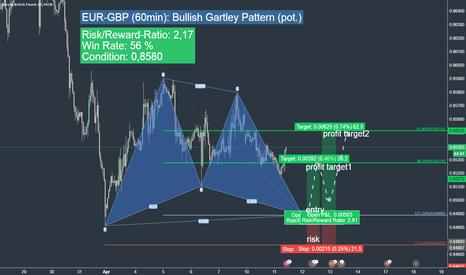 EURGBP: EUR-GBP long opportunity