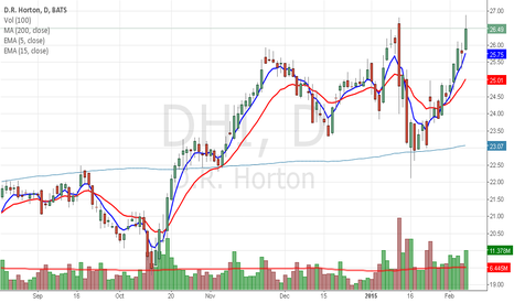 DHI: DHI high volume close above $26 signficant?