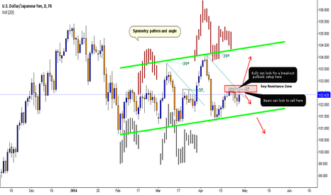 USDJPY: REPEAT THE CYCLE ?