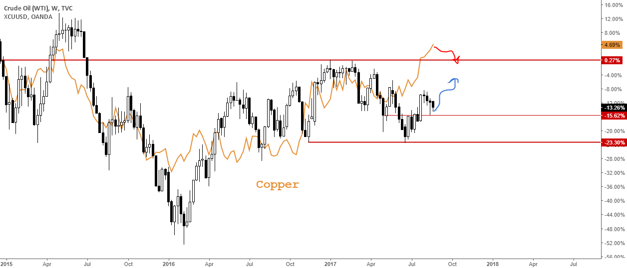 USOIL: Could be heading higher