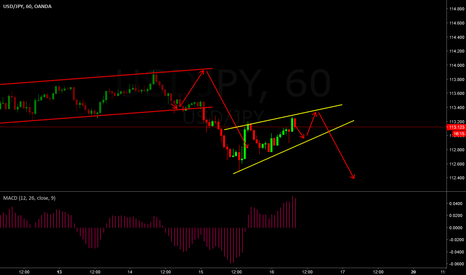 USDJPY: TCP forming nicely