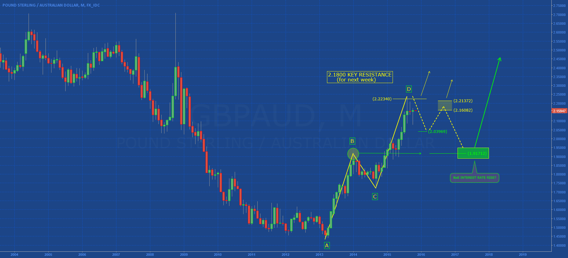 GBPAUD: Long-Term Analysis