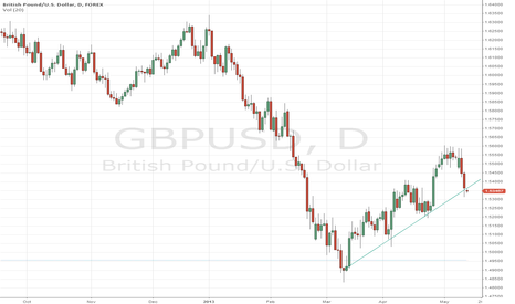 GBPUSD: Cable heading higher