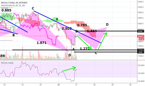 BTCUSD: Turbulent times to sail the BTC ships
