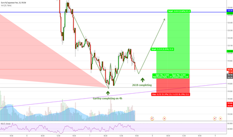 EURJPY: EURJPY (15min) 2618 long opportunity - Combined with Gartley