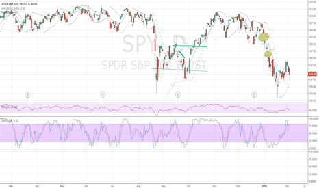 SPY: Spy gaps at 193 and 201