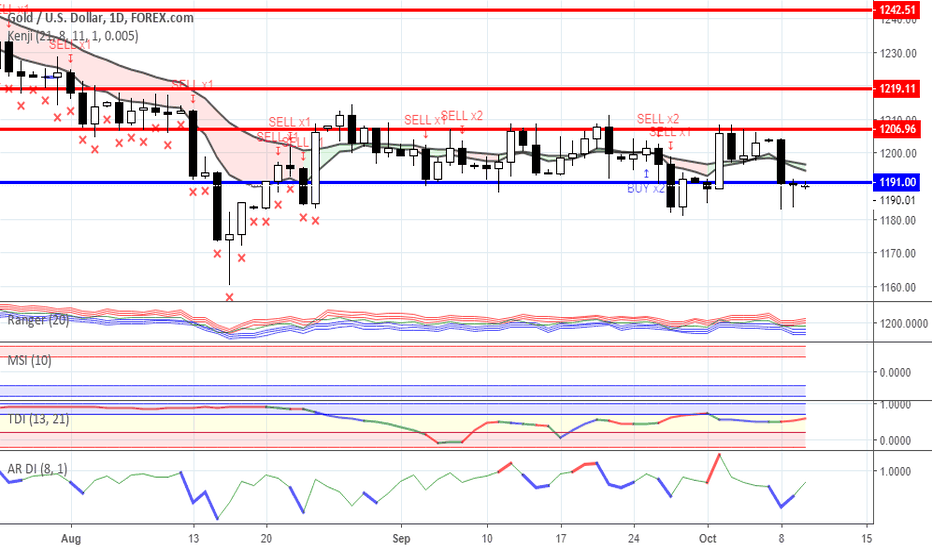 XAUUSD: Range trading: Gold and Oil as for 10/10/2018