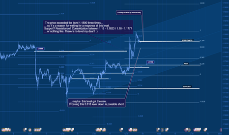 EURUSD: 1.180 oscilating movement