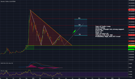 LTCUSDT: LTC USD Long - Triangle into support
