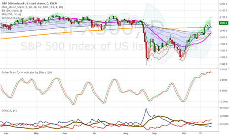SPX500: Still get chance to beat 2126+ within October