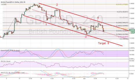 GBPUSD: GBPUSD Still more juice left for downside