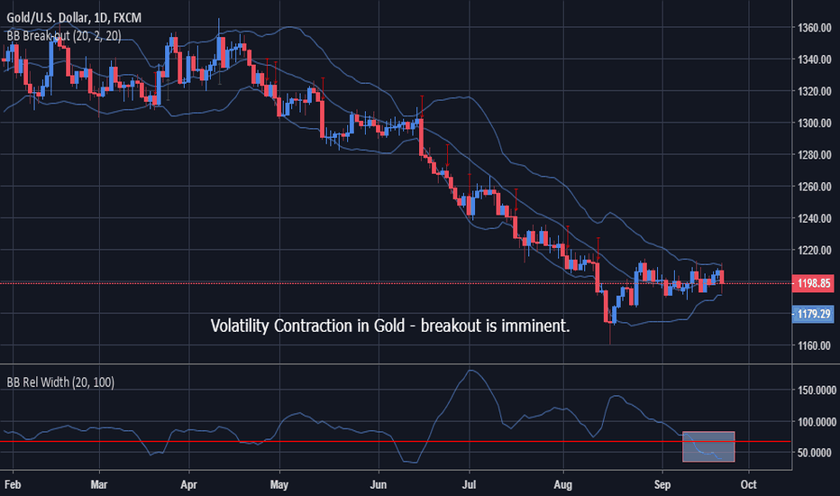 XAUUSD: Gold - Volatility Breakout Expected