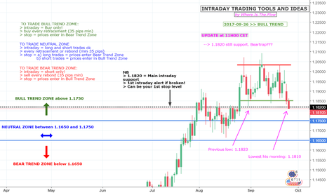 EURUSD: EUR-USD - INTRADAY STRATEGY - UPDATE AT 11H00 CET