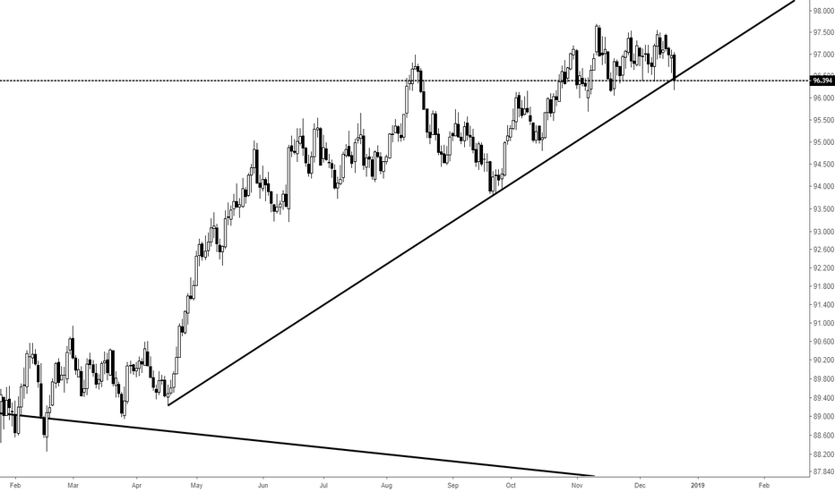 DXY: The dollar is in danger