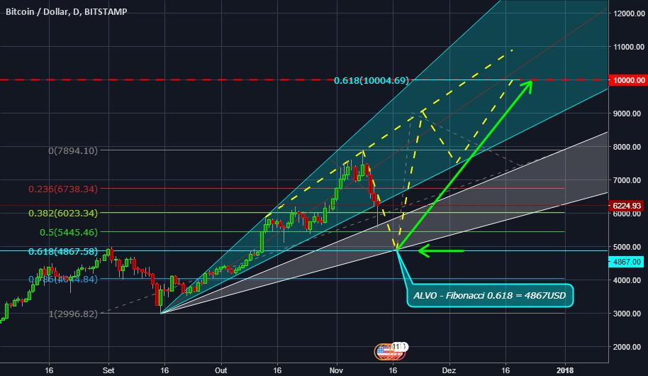 BTC - Correção Esperada a Retração Fibonacci 0.618