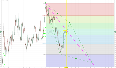 XAUUSD: possible abcd forming