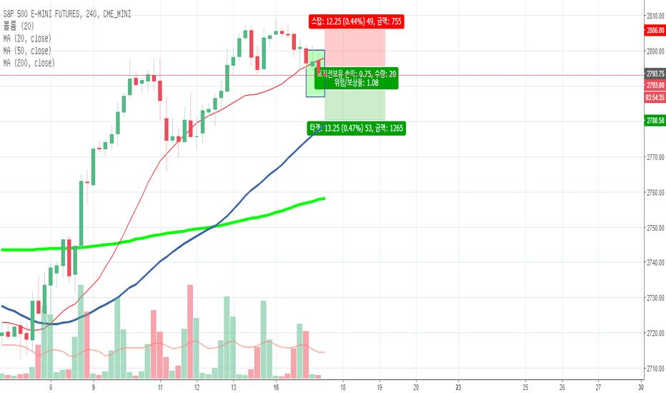 ES1!: S&P 500 MA 캔들스틱 패턴 숏포지션 전략