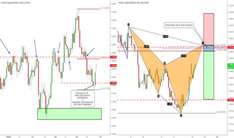 GBPUSD: GBP/USD - Cypher in formazione Pro-Trend