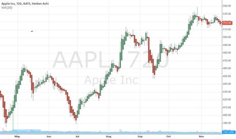 AAPL: aaple