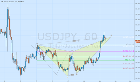 USDJPY: USDJPY nice chance for shorting