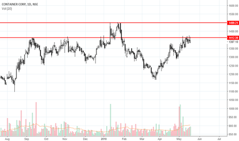 CONCOR: Can breakout