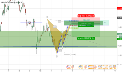 USDJPY: Potential bat with good risk rewards