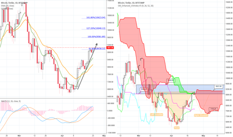 BTCUSD: Bitcoin is trapped
