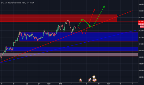 GBPJPY: RACING WITH GBPJPY