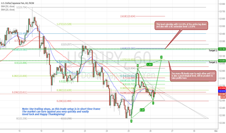 USDJPY: USDJPY AB=CD pattern probability (Long)