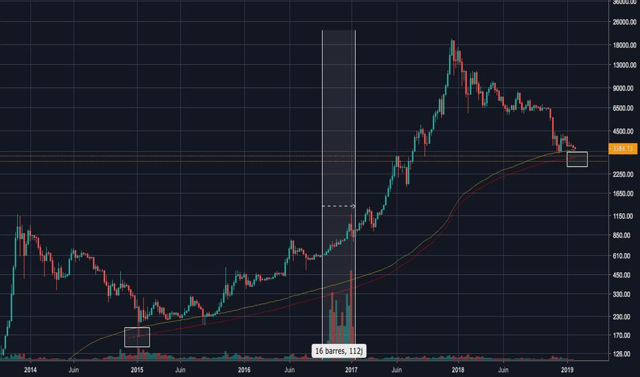 BLX: BTC/USD : Toujours en direction de 2800$ ? On maintient le cap !
