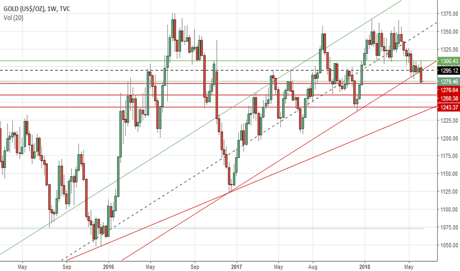 GOLD: Gold's weekly outlook: June 18-22