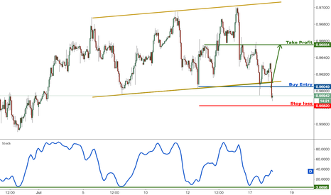 USDCHF: USDCHF bouncing perfectly as expected, remain bullish