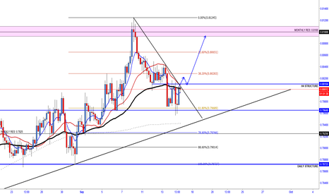 AUDUSD: AUDUSD  -  NEED A BREAK OF TL TO CONFIRM THIS MOVE