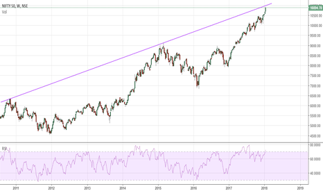NIFTY: NIFTY Short - only at 11020