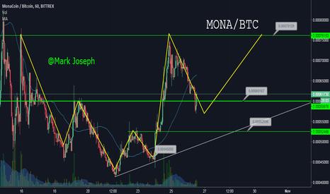 MONABTC: Mona Trade Idea