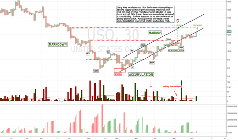 USO: Almost hit my 18% goal. Risk increases into resistance