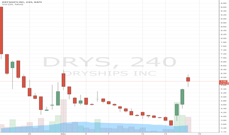 DRYS: Nice Little Pop, But the Party Might Be Over for Now