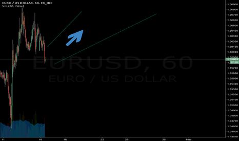 EURUSD: opportunity to buy EURUSD